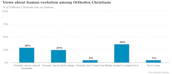 Not as Conservative as One Would Think; Orthodox Christian Views on Politics, Gay Marriage, Abortion Revealed in Pew Center Research